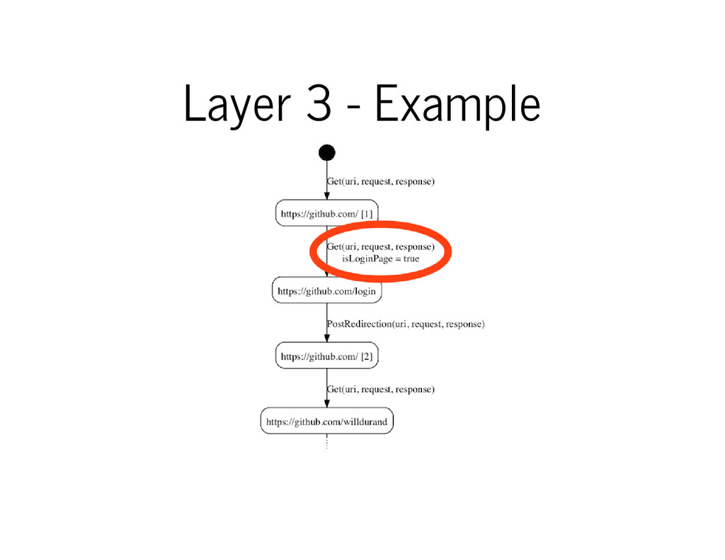 Layer 3 - Example