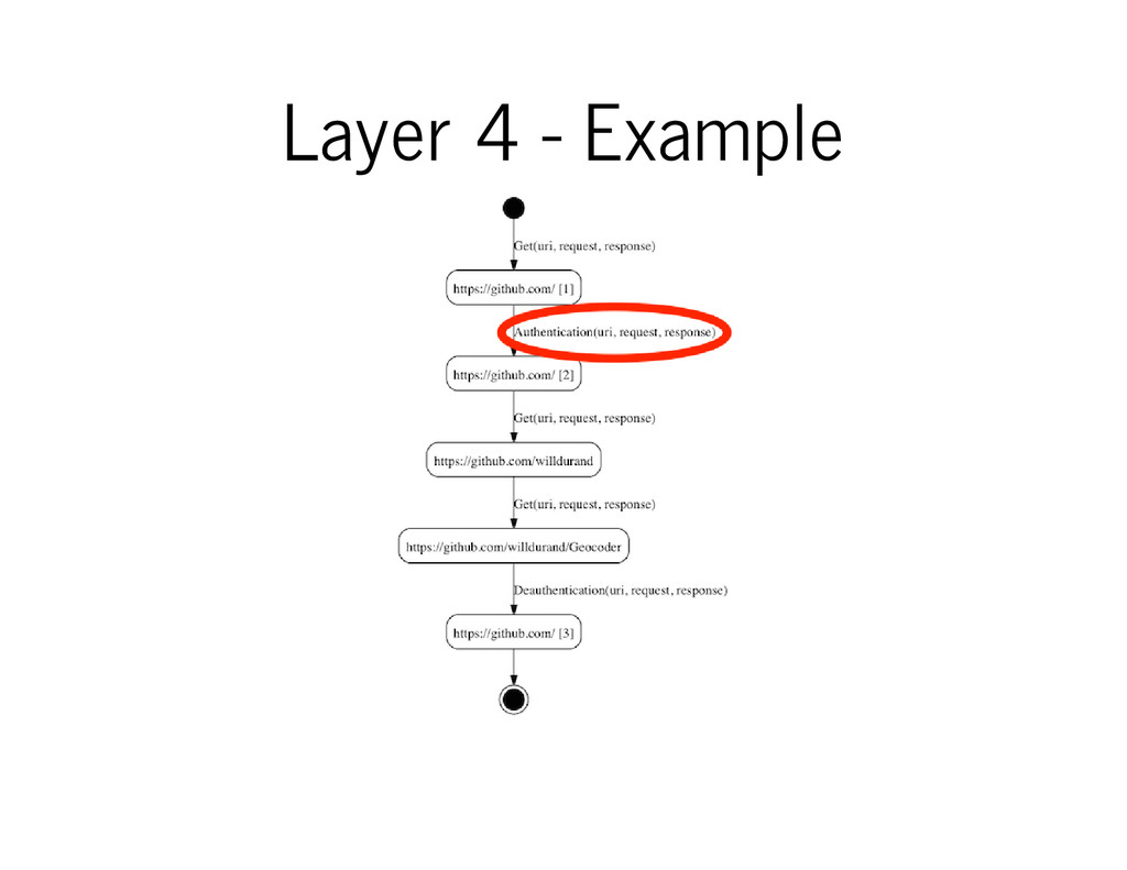 Layer 4 - Example