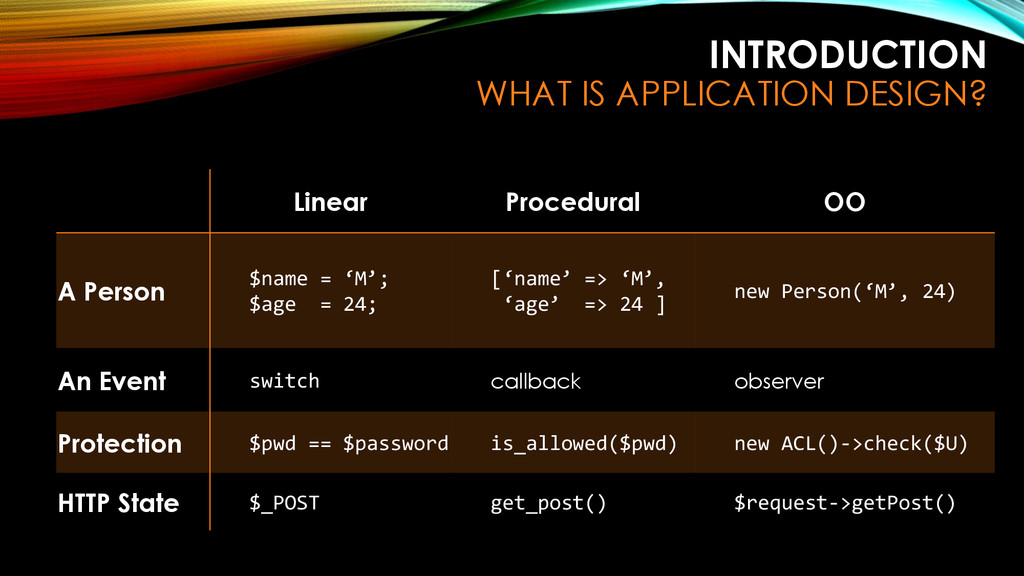 INTRODUCTION WHAT IS APPLICATION DESIGN? Linear...