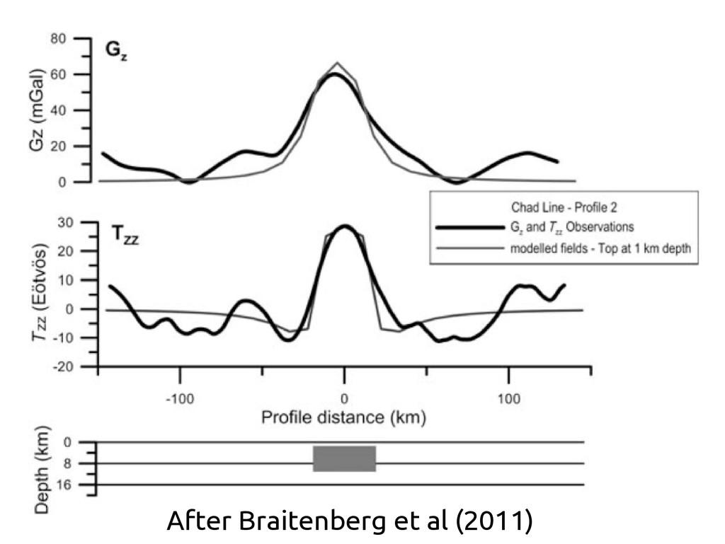 After Braitenberg et al (2011)