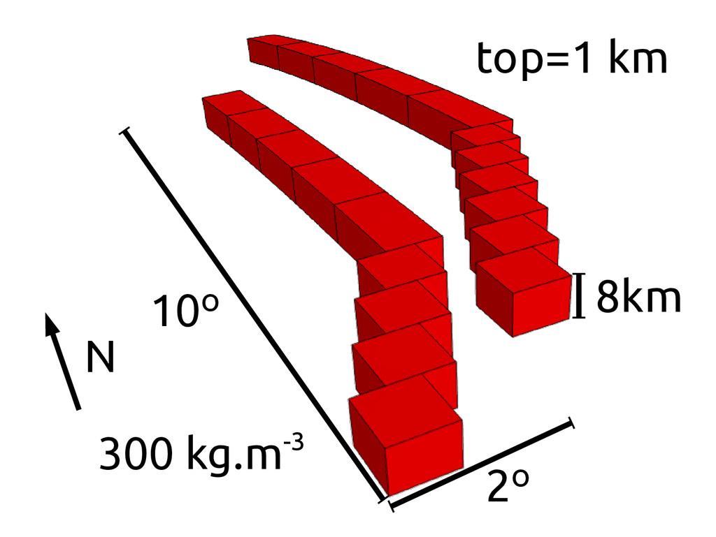 10º N 300 kg.m-3 2º 8km top=1 km