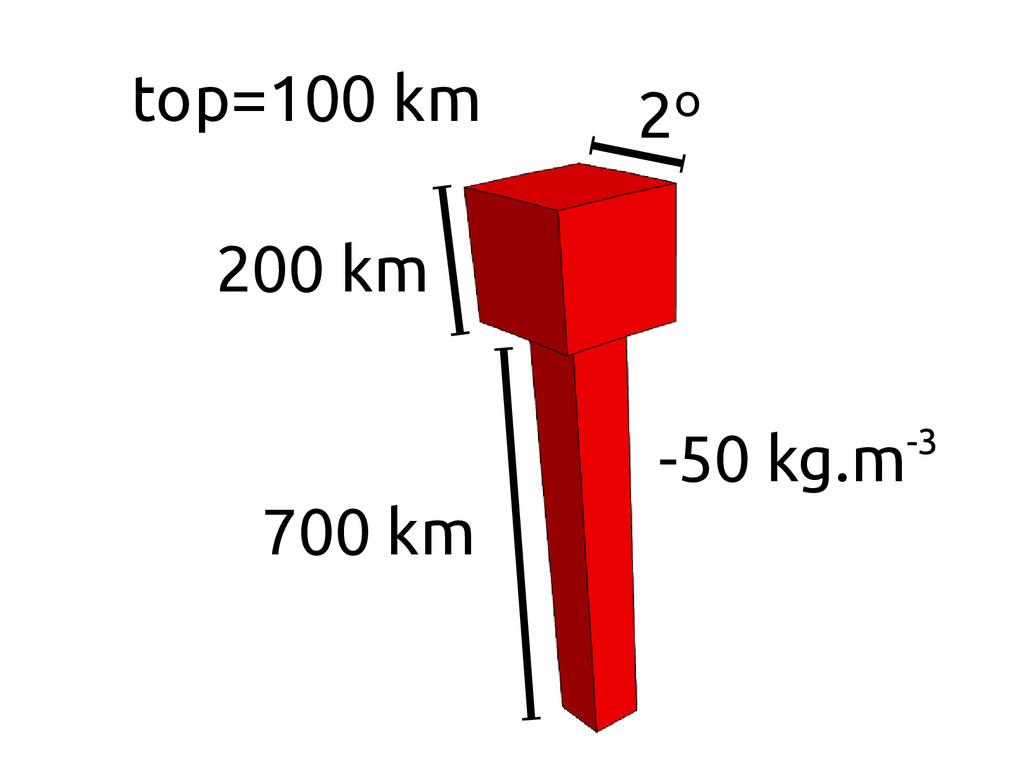 top=100 km 200 km 700 km 2º -50 kg.m-3