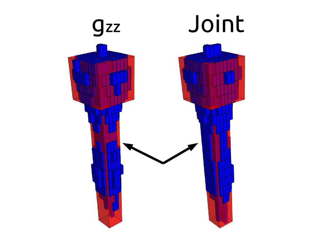 gzz Joint