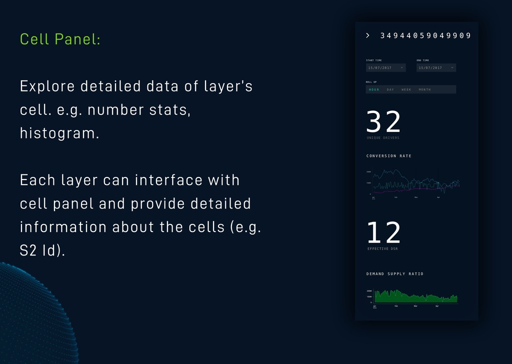 Cell Panel: Explore detailed data of layer's ce...