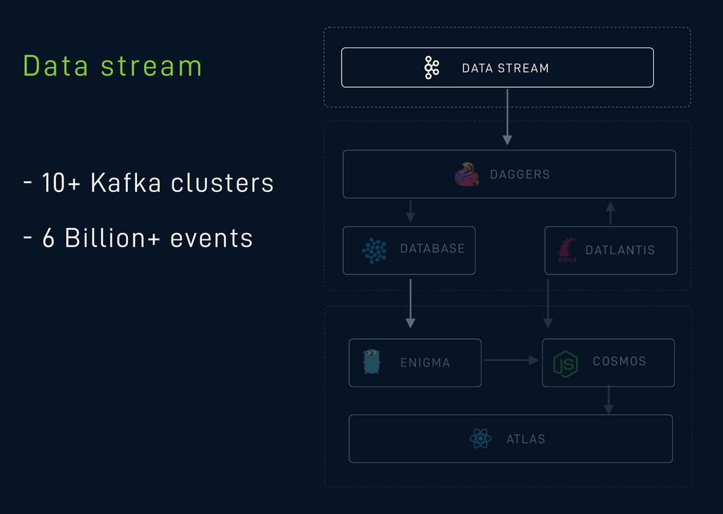 DATA STREAM - 10+ Kafka clusters - 6 Billion+ e...
