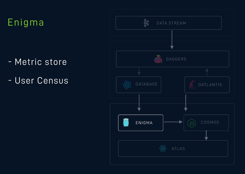 DATA STREAM - Metric store - User Census DAGGER...