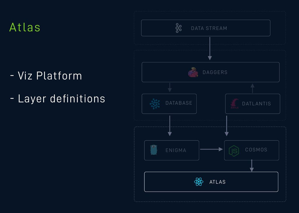 DATA STREAM - Viz Platform - Layer definitions D...