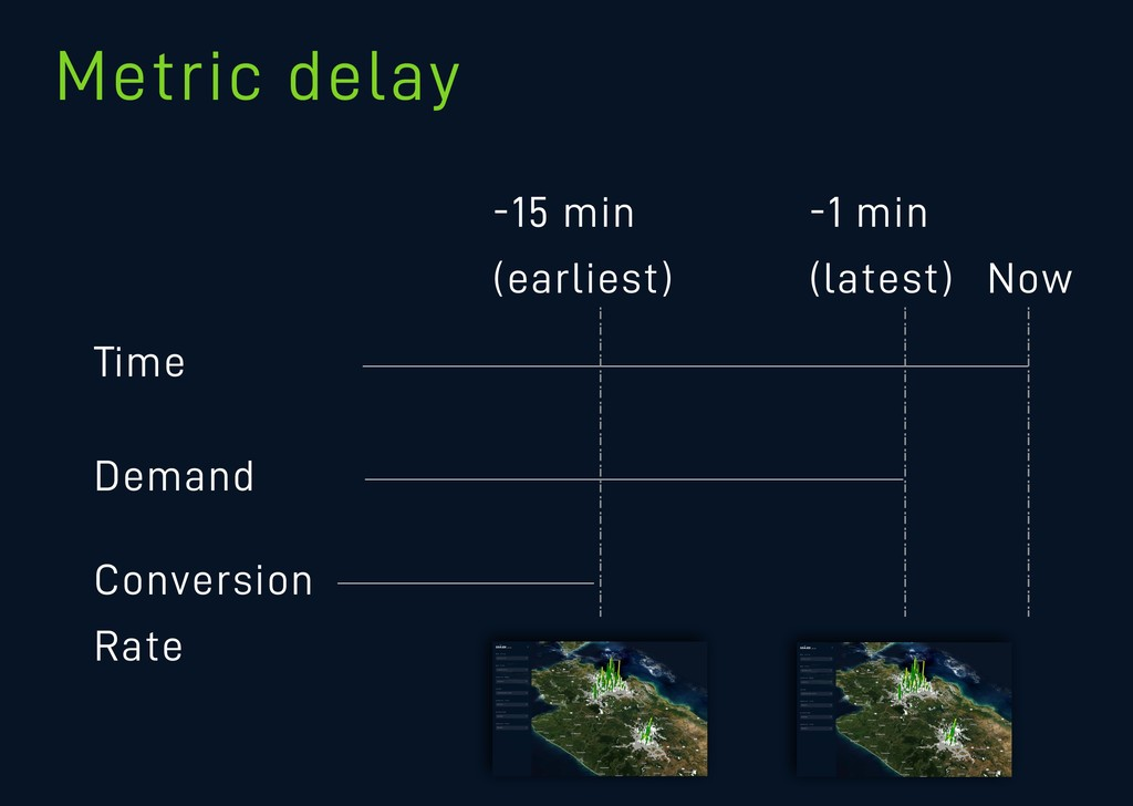 Metric delay d Time Demand Conversion Rate Now ...