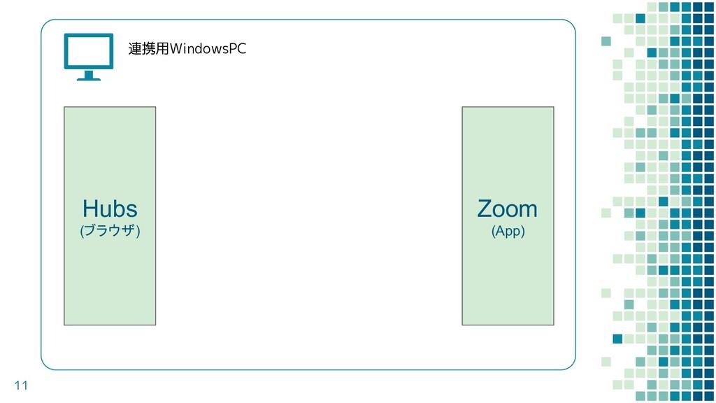 11 連携用WindowsPC Hubs (ブラウザ) Zoom (App)