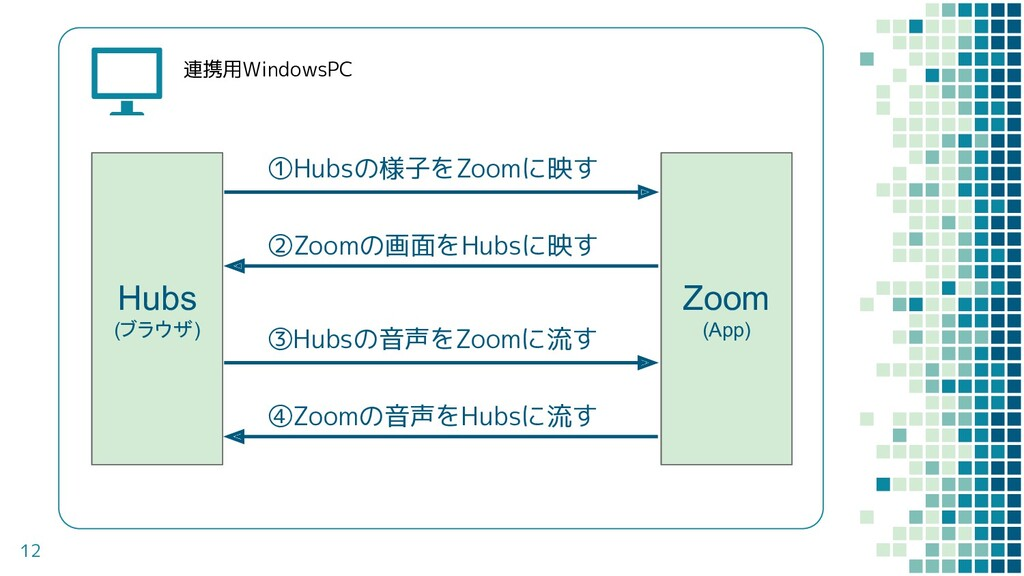 12 連携用WindowsPC Hubs (ブラウザ) Zoom (App) ①Hubsの様子...