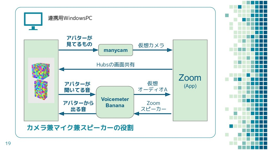 19 連携用WindowsPC Hubs (ブラウザ) Zoom (App) アバターが 見て...