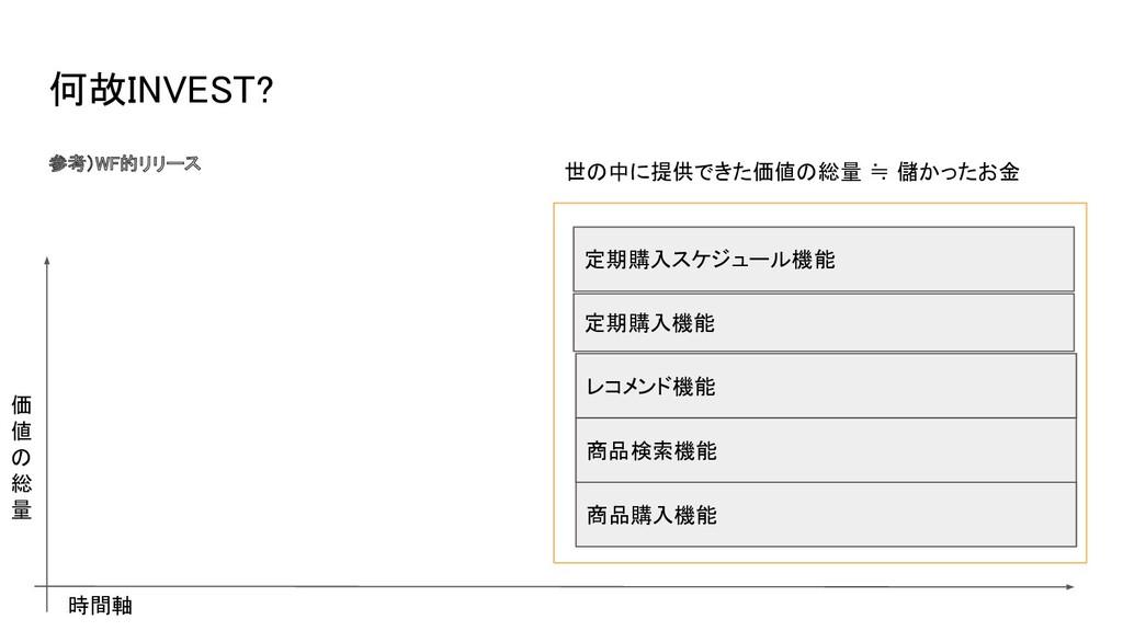 何故INVEST? 参考)WF的リリース  商品購入機能 商品検索機能 レコメンド機能 ...