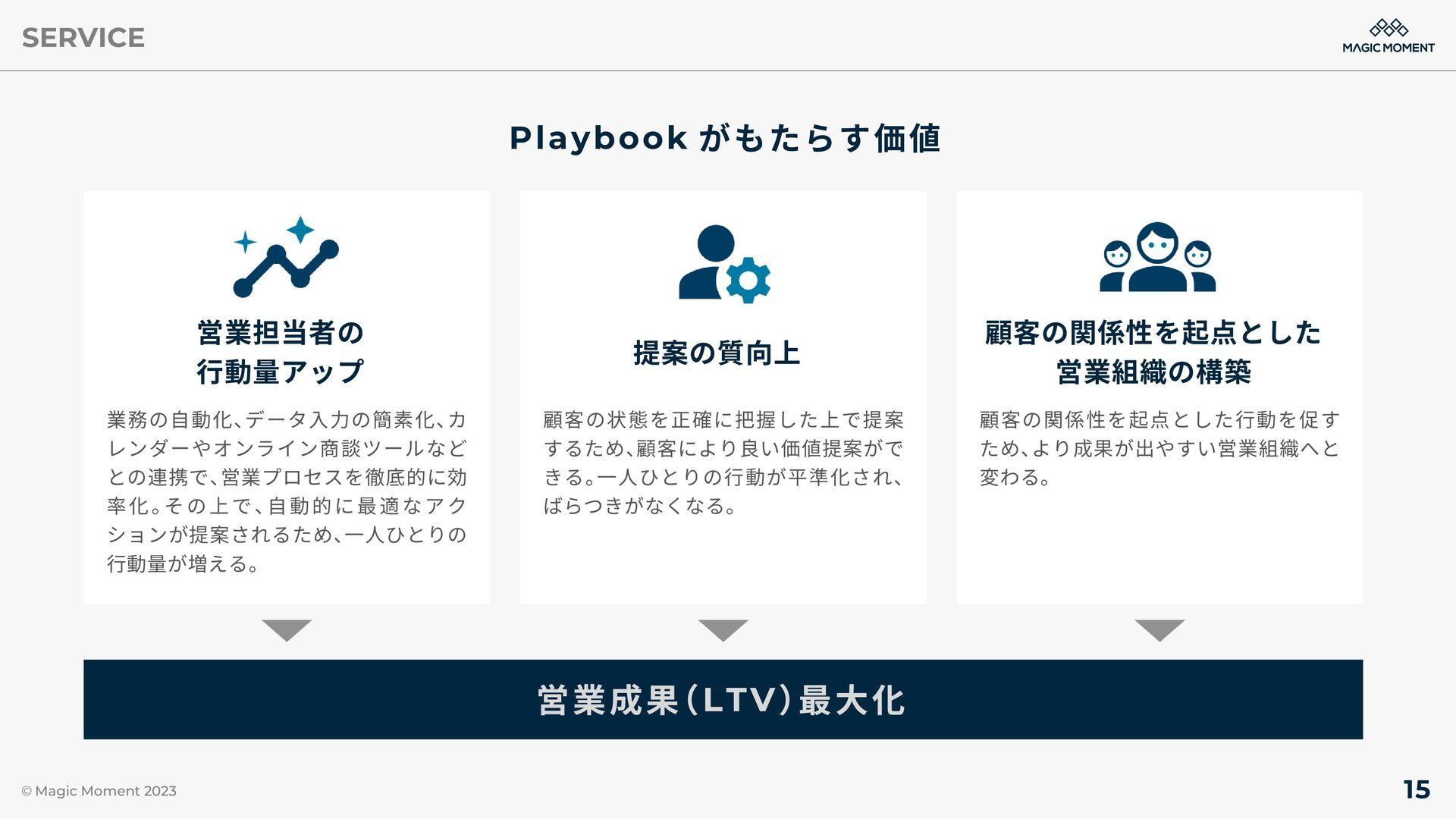 導入事例 【リーチ率】 【商談化率】 【成約率】 【顧客獲得率】 2.4倍 43.3% 7.1...