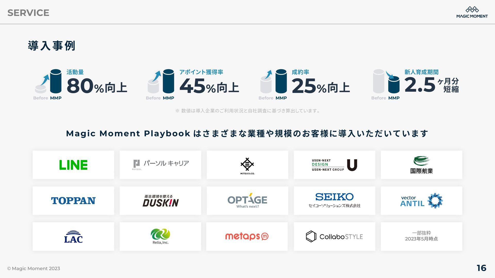 Magic Moment PLAYBOOK はさまざまな 業種や規模のお客様に導入いただいてい...