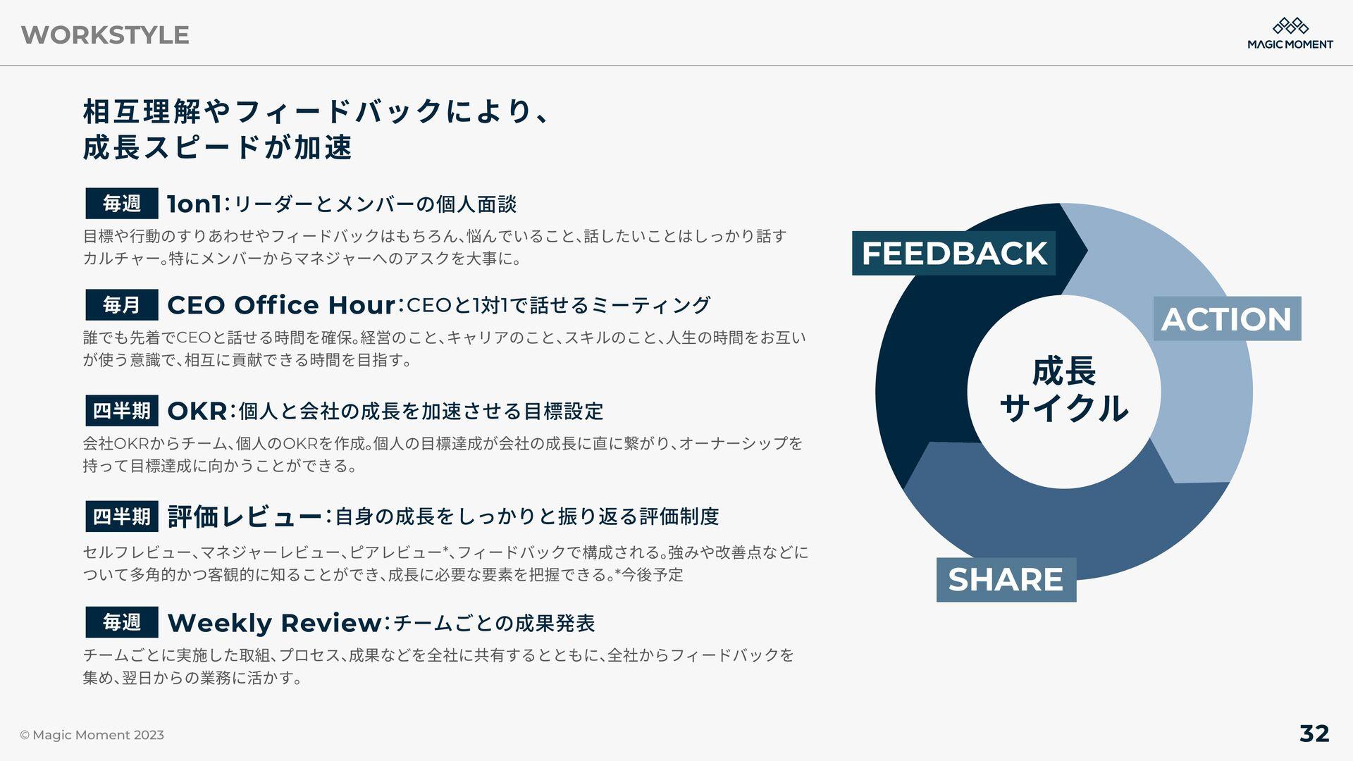 WORKSTYLE 社内イベント等、 定期的にメンバー同士の交流をはかるイベントを実施 TGI...