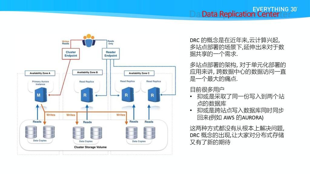 DRC 的概念是在近年来,云计算兴起, 多站点部署的场景下,延伸出来对于数 据共享的一个需求....