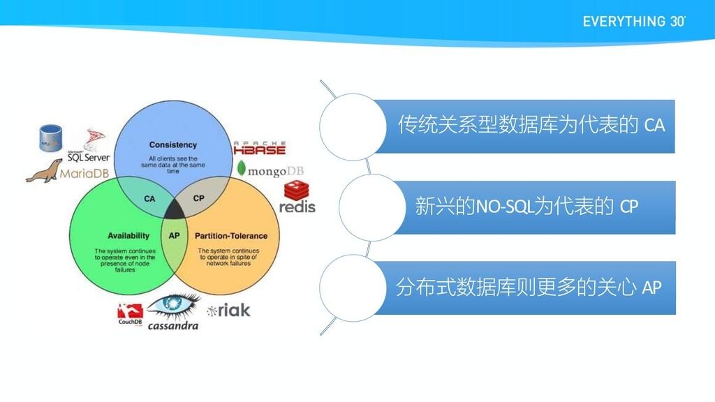 传统关系型数据库为代表的 CA 新兴的NO-SQL为代表的 CP 分布式数据库则更多的关心 AP