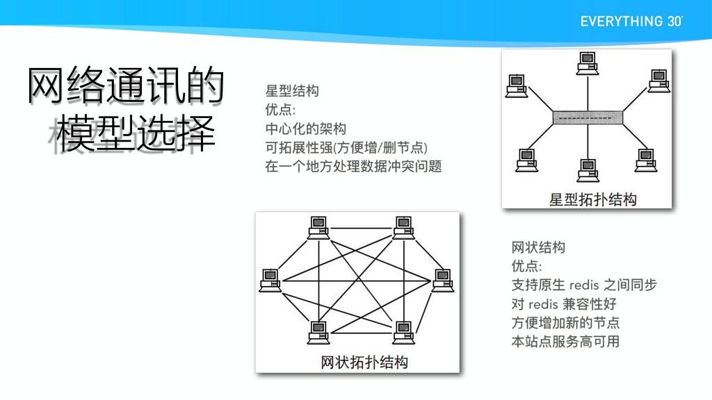 网络通讯的 模型选择