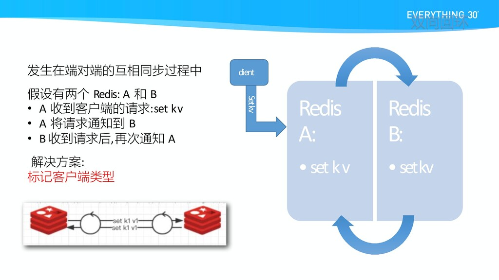 Redis A: •set k v Redis B: •set kv 发生在端对端的互相同步过...