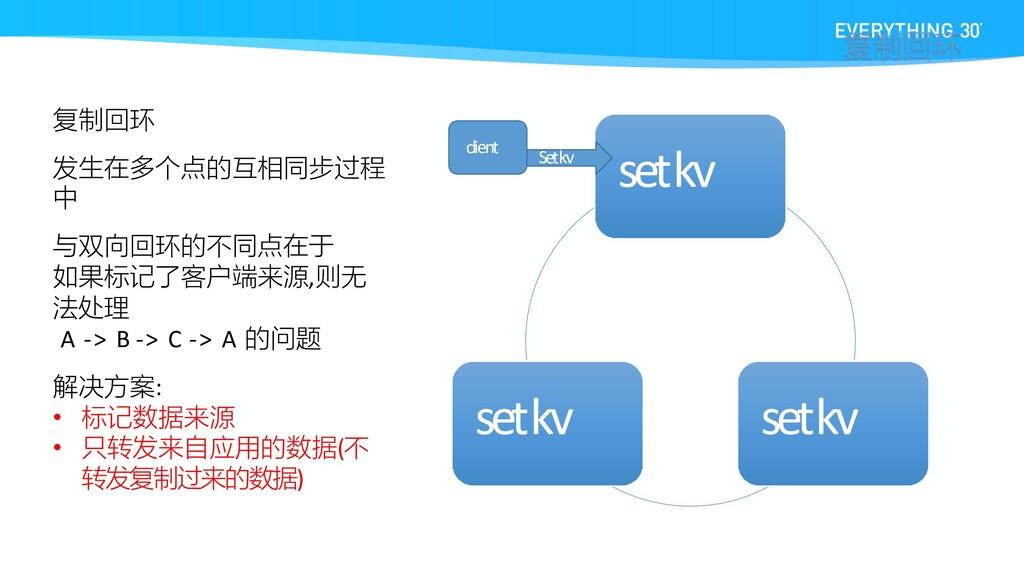 set kv set kv set kv 复制回环 发生在多个点的互相同步过程 中 与双向回环...