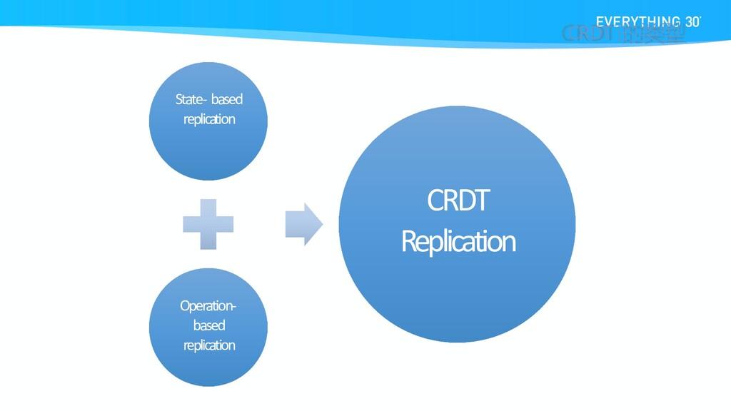 State- based replication Operation- based repli...
