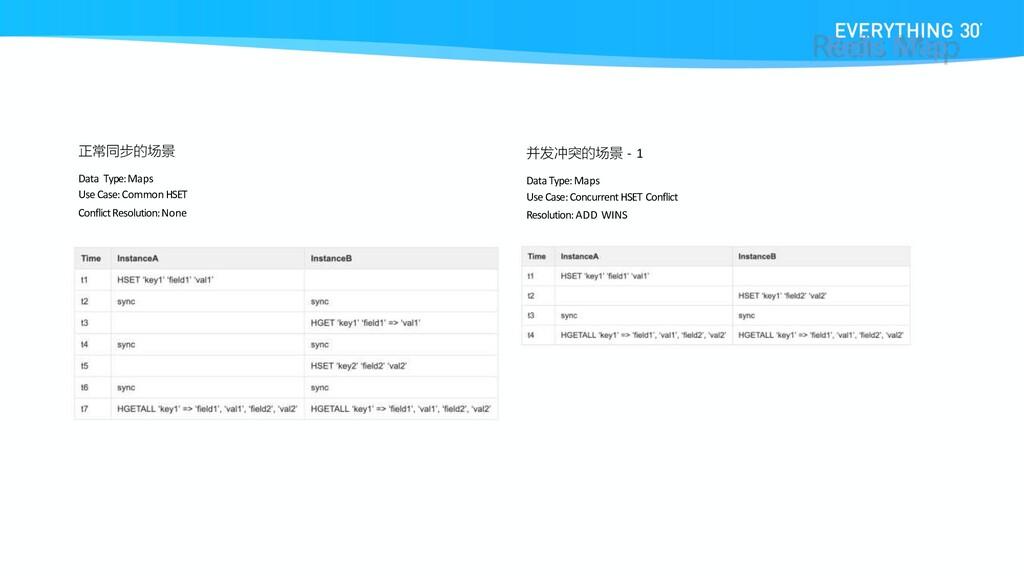 正常同步的场景 Data Type:Maps Use Case: Common HSET Co...
