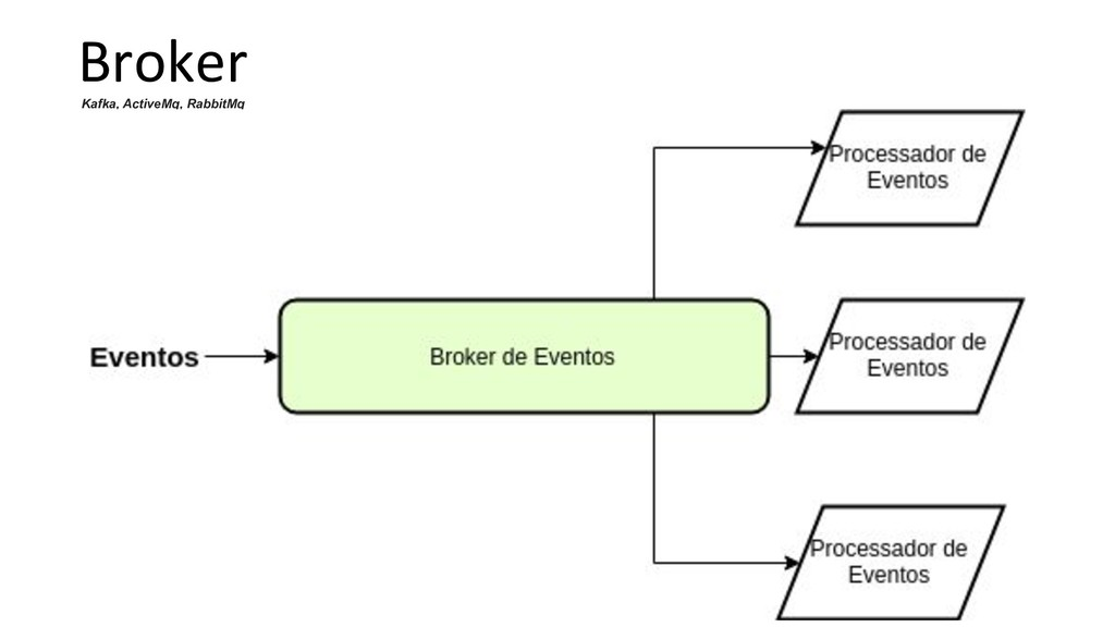 Broker Kafka, ActiveMq, RabbitMq