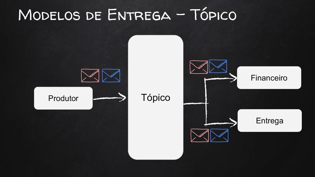 Modelos de Entrega - Tópico Produtor Financeiro...
