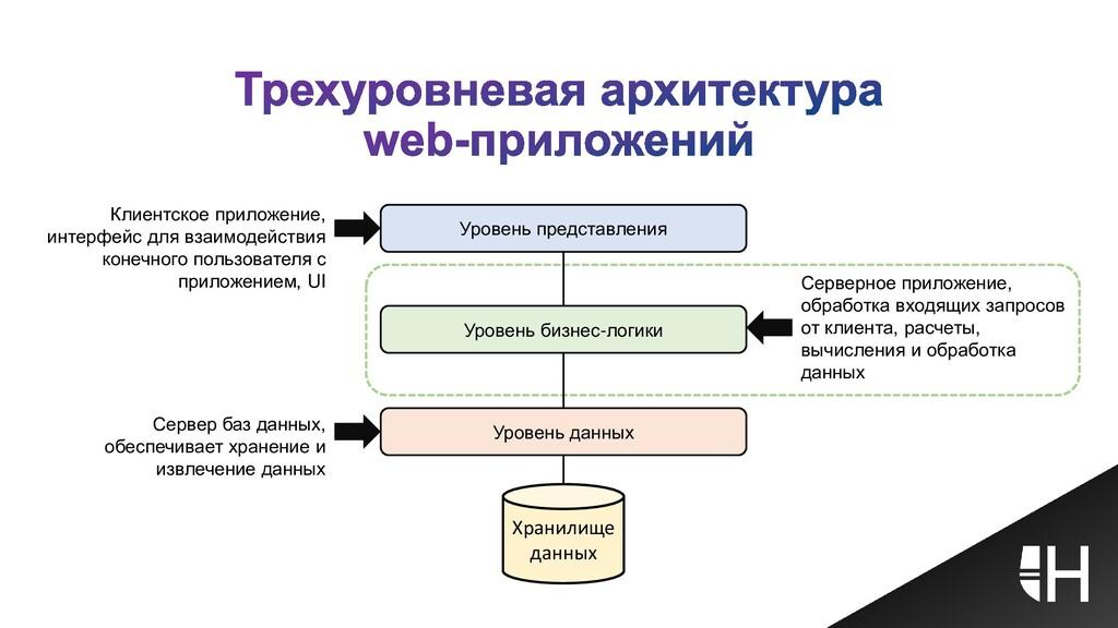Уровень представления Уровень бизнес-логики Уро...