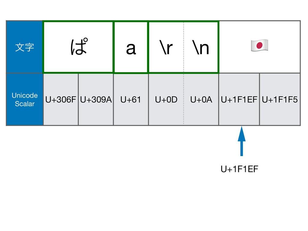 U+200D U+1F692 U+1F1EF จ ͺ a \r \n & Unicode ...