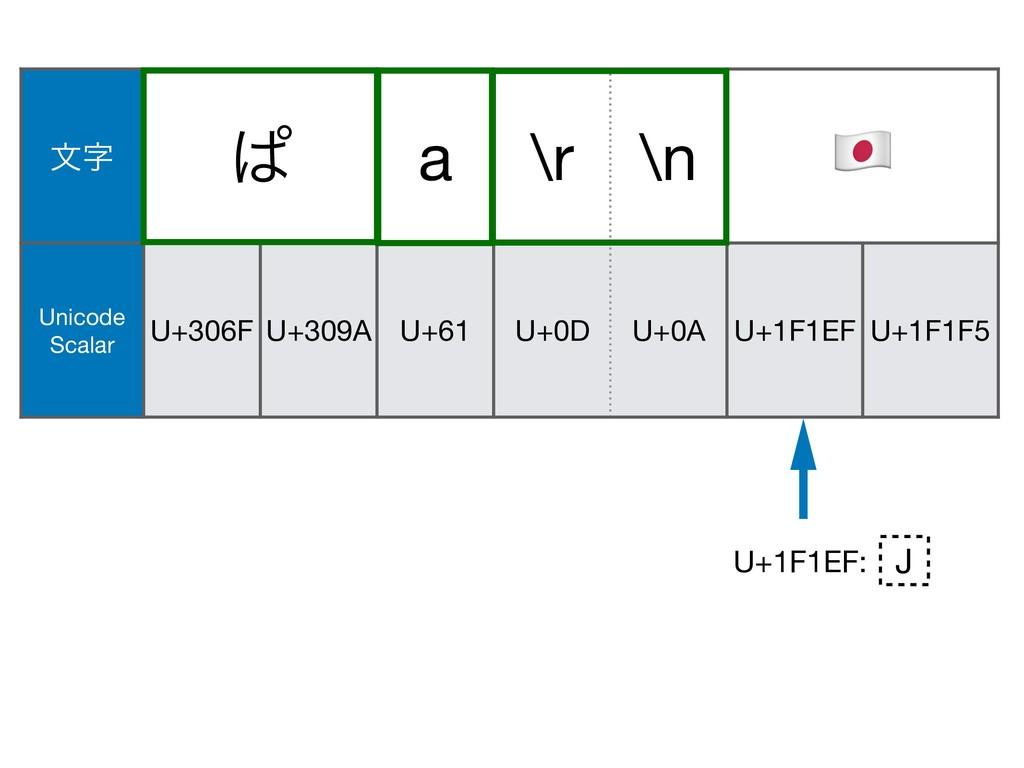 U+200D U+1F692 U+1F1EF: จ ͺ a \r \n & Unicode...
