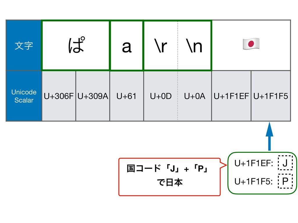 U+200D U+1F1EF: U+1F1F5: จ ͺ a \r \n & Unicode...