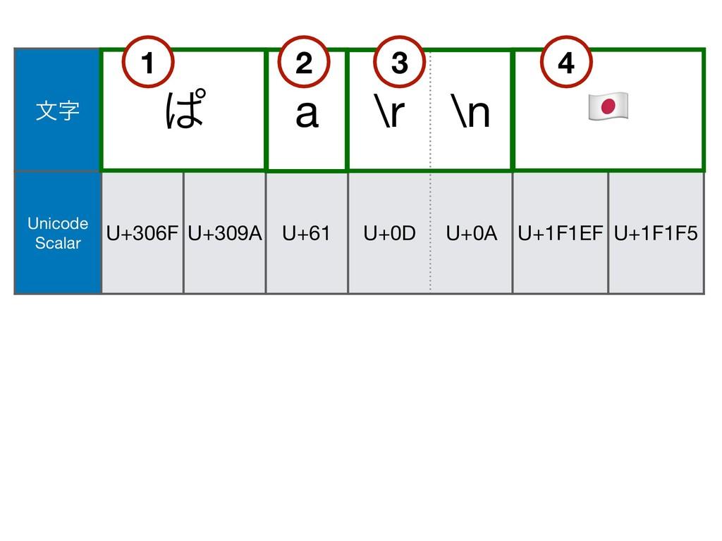 U+200D จ ͺ a \r \n & Unicode Scalar U+306F U+...