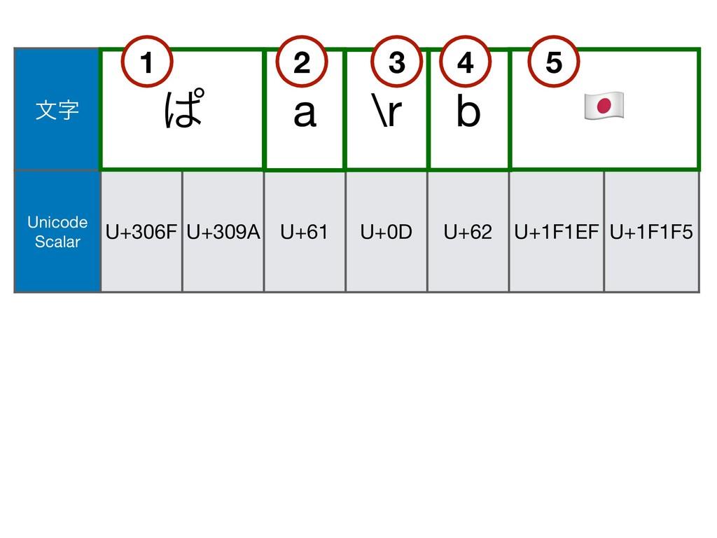 U+200D จ ͺ a \r b & Unicode Scalar U+306F U+3...