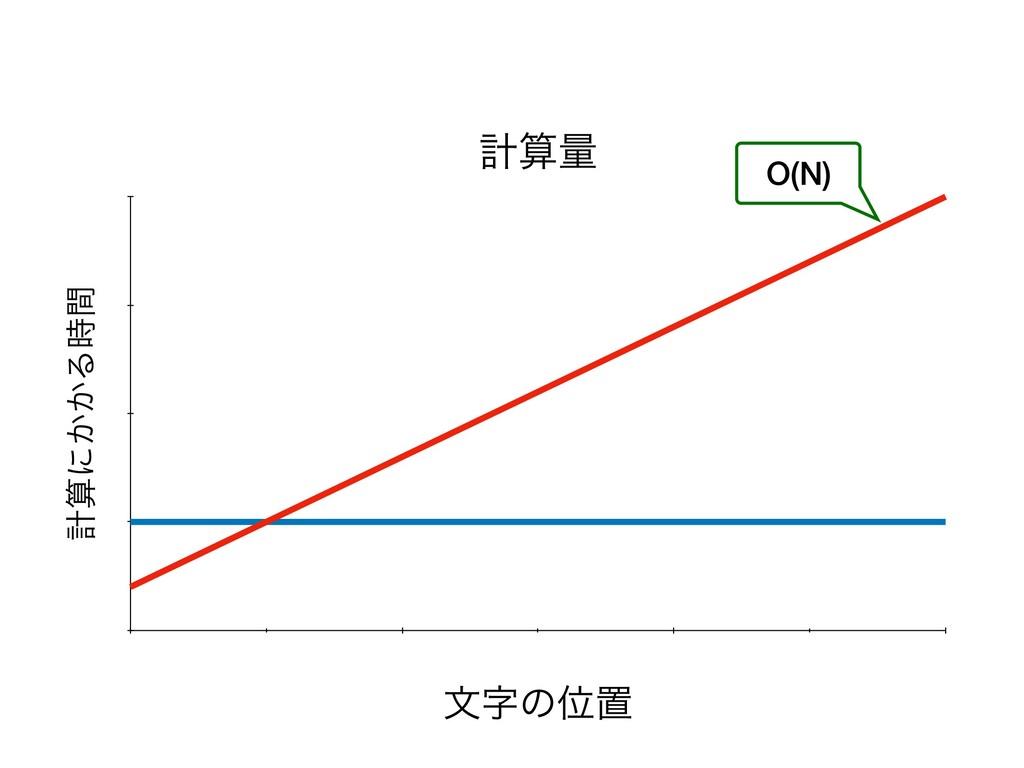 ܭྔ ܭʹ͔͔Δؒ จͷҐஔ O(N)