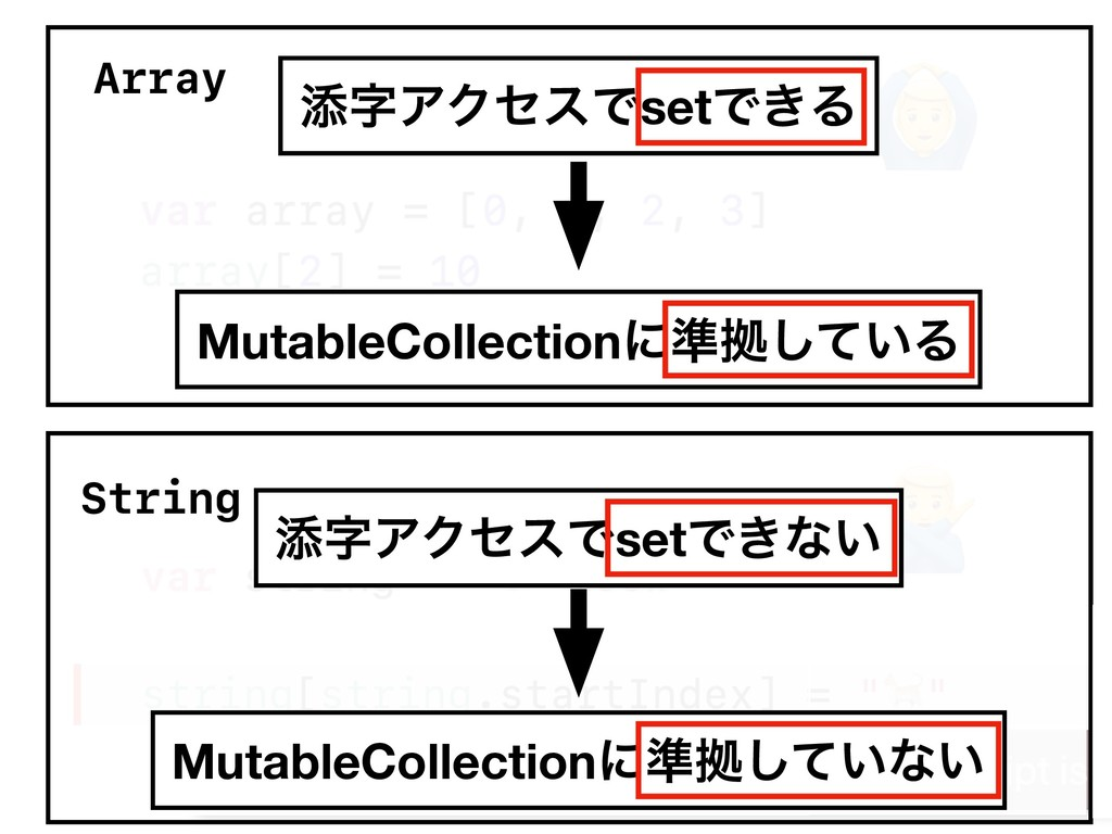 "Array String "" # ఴΞΫηεͰsetͰ͖Δ ఴΞΫηεͰsetͰ͖ͳ͍ M..."