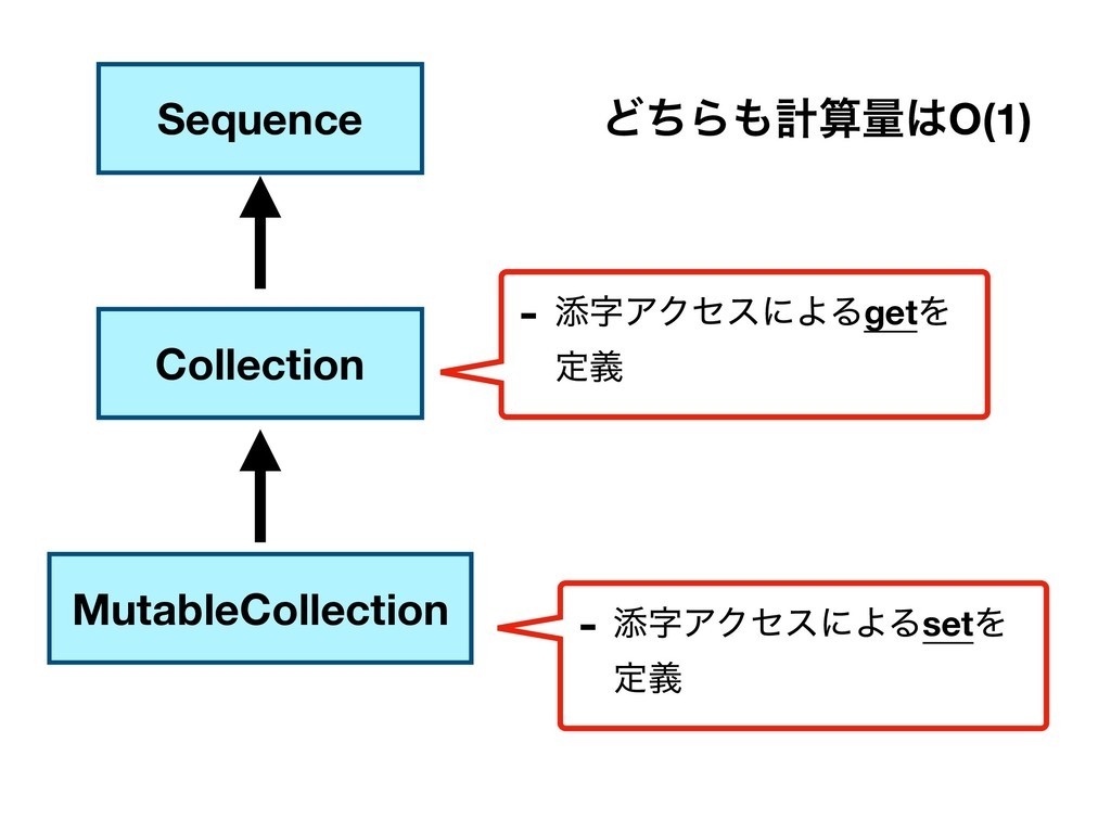Sequence Collection MutableCollection - ఴΞΫηεʹ...