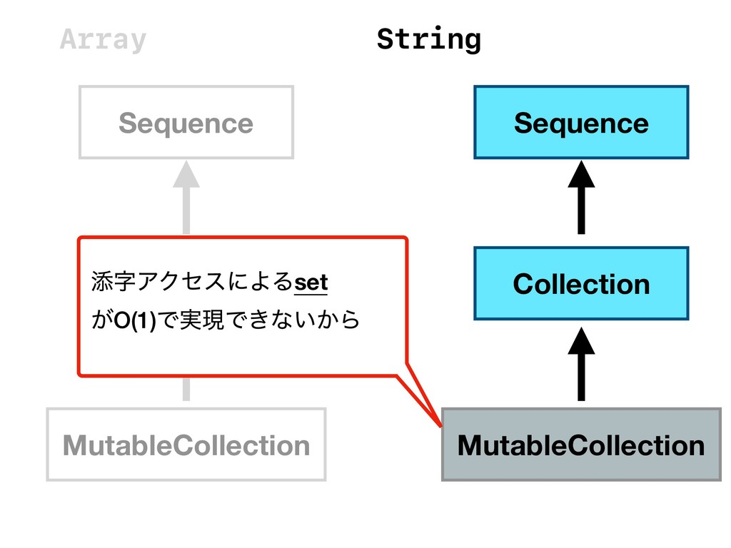 Sequence Collection MutableCollection String Se...