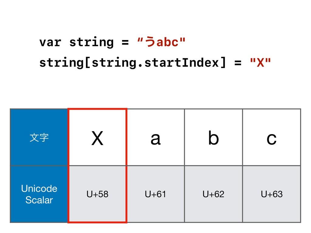 จ X a b c Unicode Scalar U+58 U+61 U+62 U+63 ...