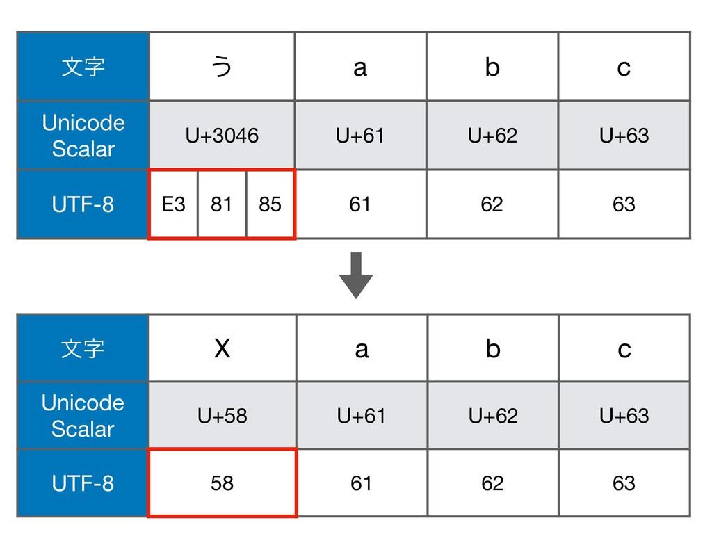 จ ͏ a b c Unicode Scalar U+3046 U+61 U+62 U+6...