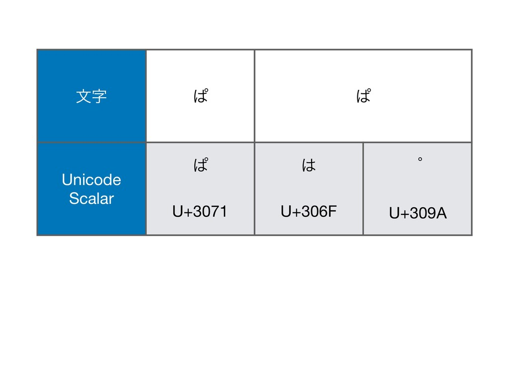 ͺ ͺ จ ͺ ͺ Unicode Scalar ͺ  U+3071   U+306F ...
