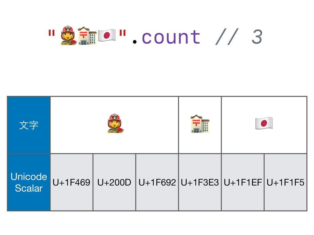 จ $  & Unicode Scalar U+1F469 U+200D U+1F692 ...