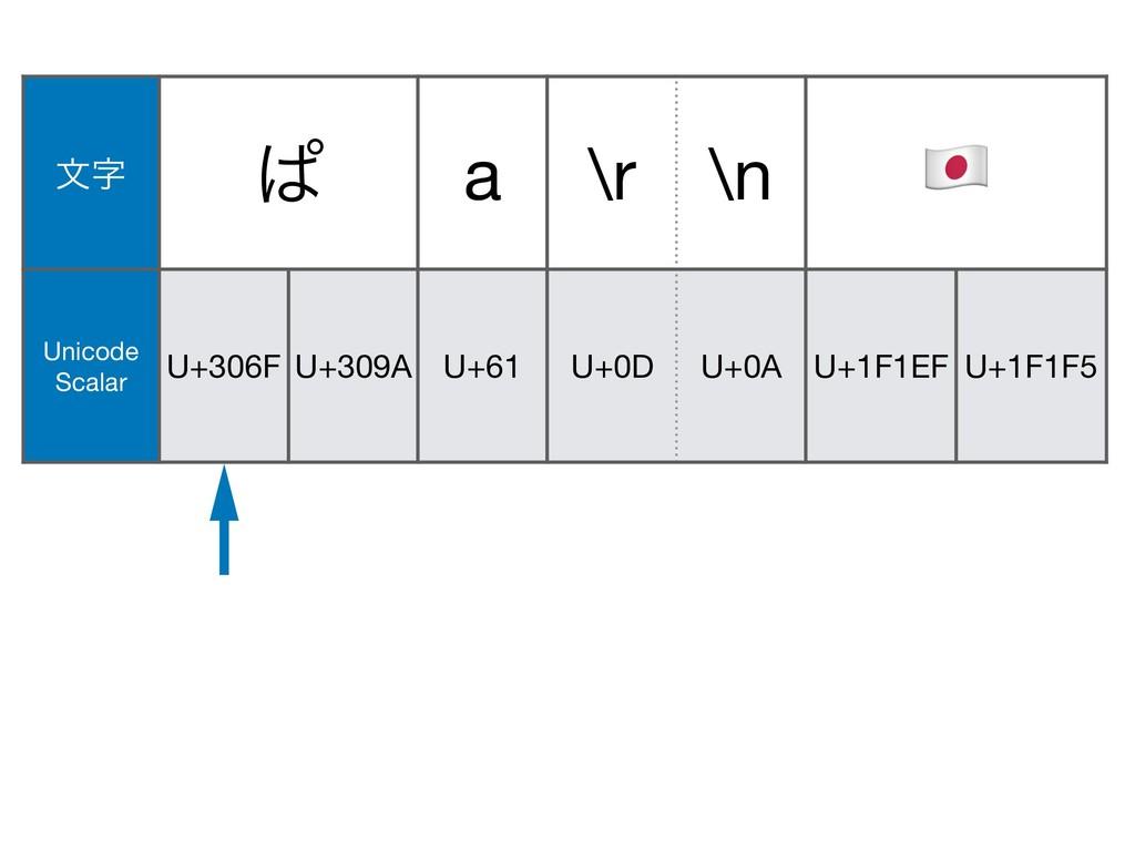 U+306F U+309A U+0A U+1F146 U+200D U+1F692 U+61 ...
