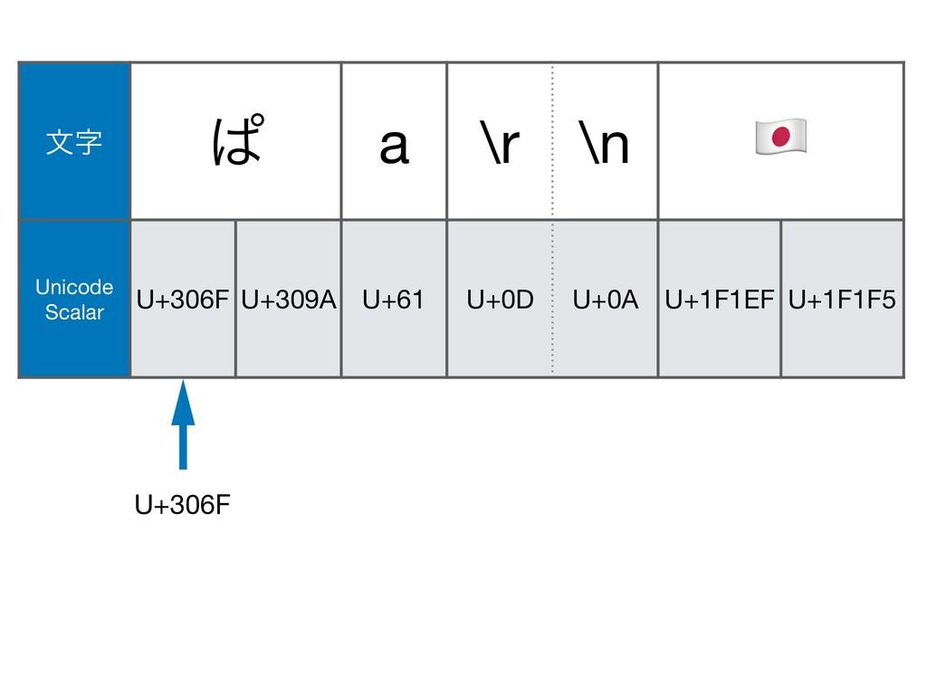 U+309A U+0A U+1F146 U+200D U+1F692 U+61 U+0D จ...