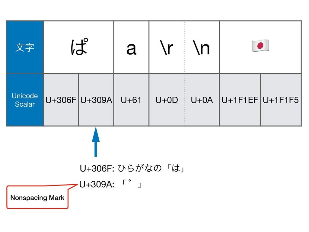 U+309A: ʮ ʄʯ U+0A U+1F146 U+200D U+1F692 U+61 U...
