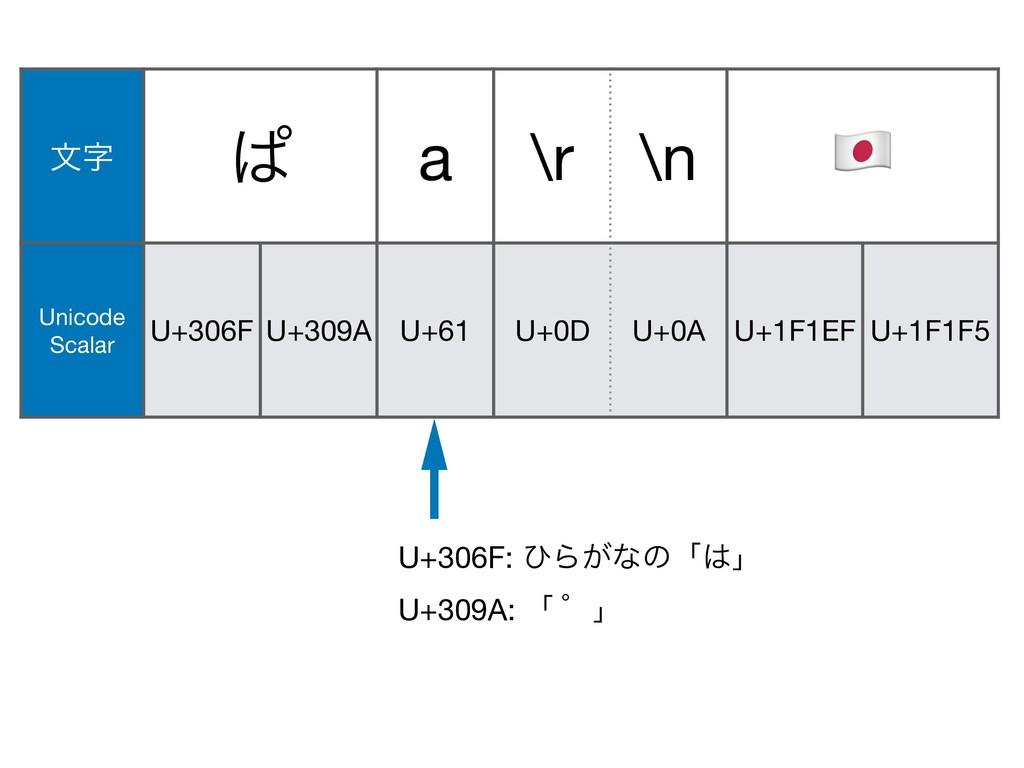U+61 U+309A: ʮ ʄʯ U+0A U+1F146 U+200D U+1F692 U...
