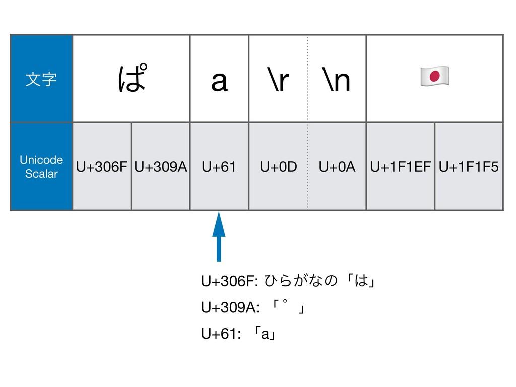 U+61: ʮaʯ U+309A: ʮ ʄʯ U+0A U+1F146 U+200D U+1F...