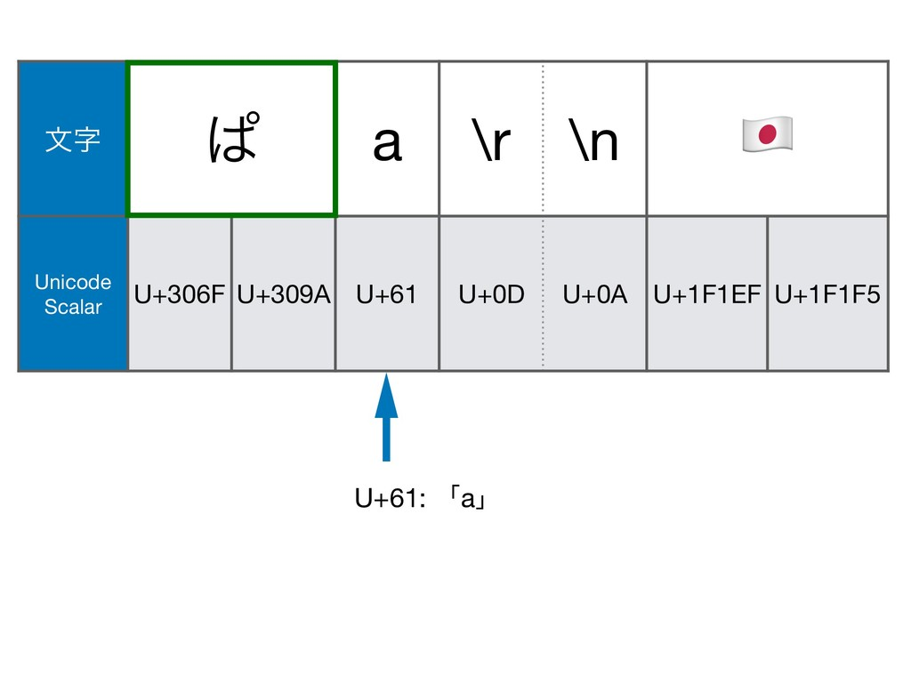 U+61: ʮaʯ U+0A U+1F146 U+200D U+1F692 U+0D จ ͺ...