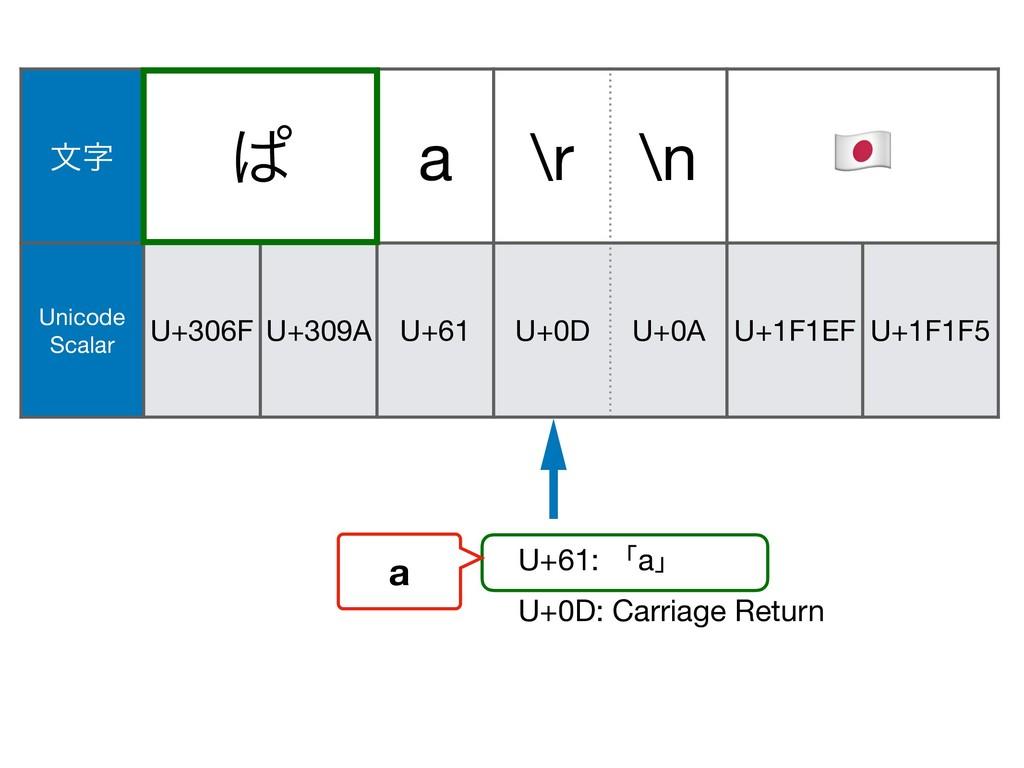 U+61: ʮaʯ U+0A U+1F146 U+200D U+1F692 U+0D: Car...