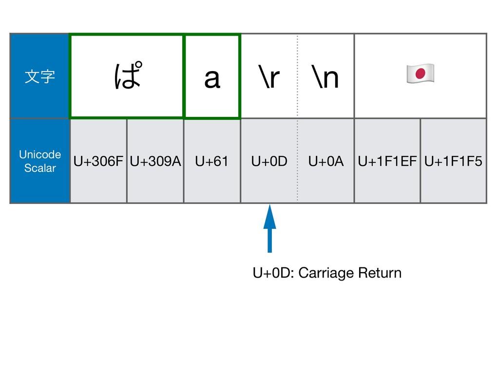 U+0A U+1F146 U+200D U+1F692 U+0D: Carriage Retu...